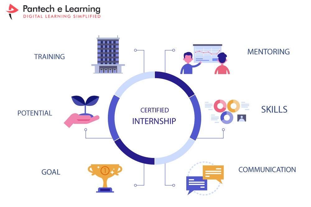 Certified Internship