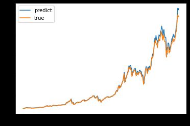 Bitcoin Price Prediction using Machine Learning Python 3