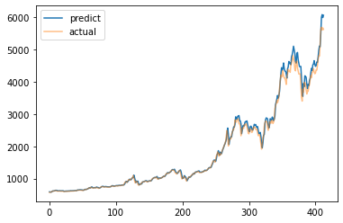 Bitcoin Price Prediction using Machine Learning Python 4