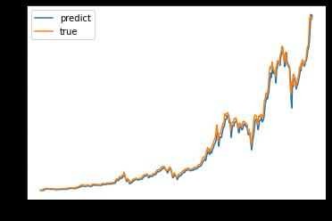 Bitcoin Price Prediction using Machine Learning Python 7