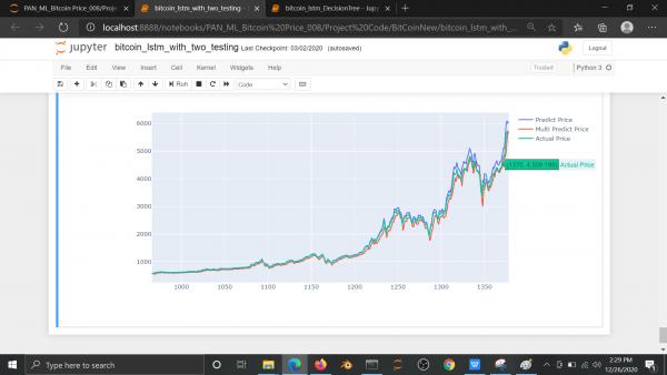 Bitcoin Price Prediction using Machine Learning Python 9