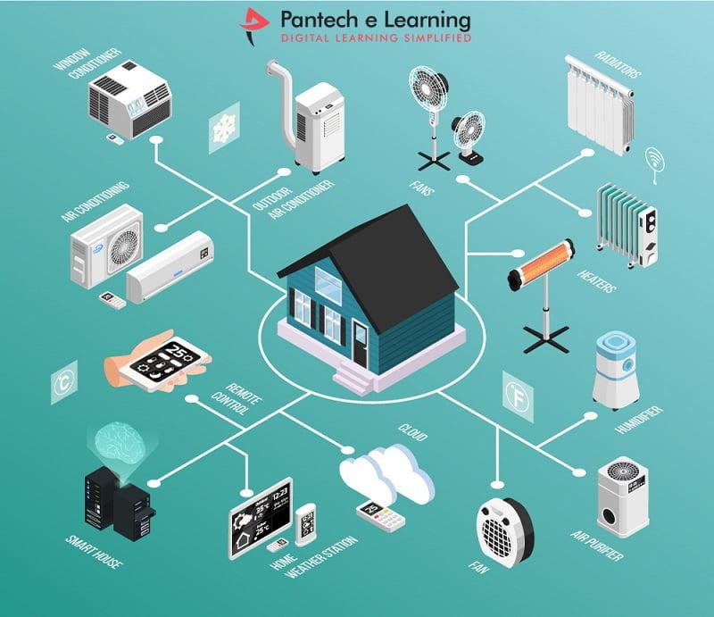 IoT Internship