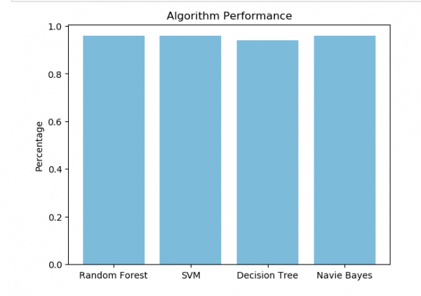 Hotel review rating classification using NLP 2