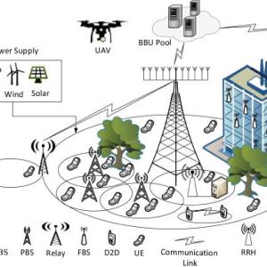 Spectrum Allocation And Power Control In Full Duplex Dense Heterogeneous Network