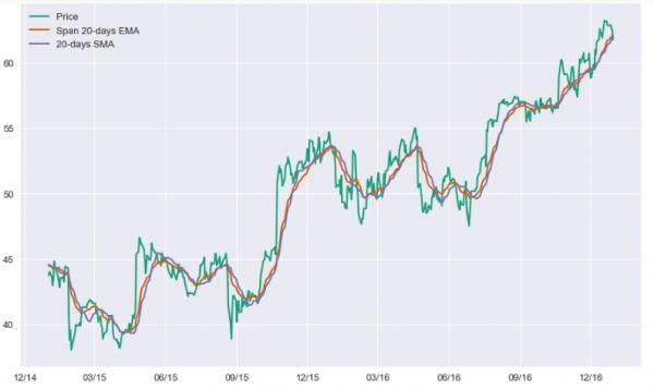 Stock market prediction using Classification 2