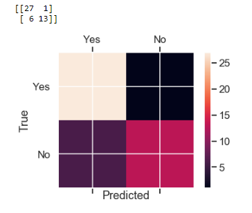 Stock market prediction using Classification 5