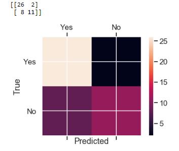 Stock market prediction using Classification 6