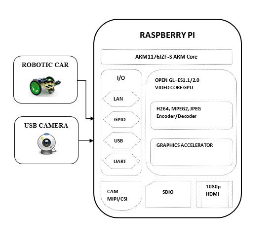 Light sensing robot using Raspberry Pi and OpenCV