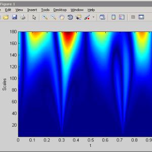 Matlab code for Wavelet Based Image Fusion 1