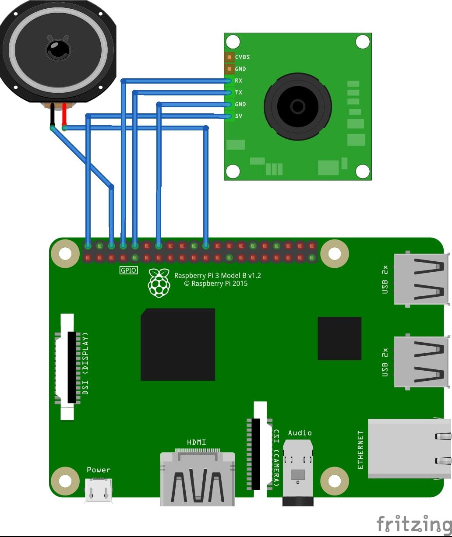 Smart Receptionist using Raspberry Pi and OpenCV